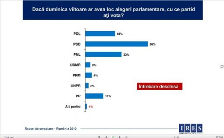 sondaj1sept2010